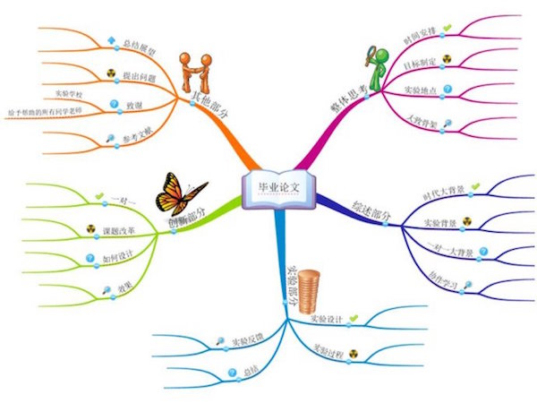 imindmap9 for mac v9.0.265 免费版 0