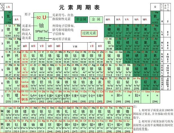 元素周期表高清大�D