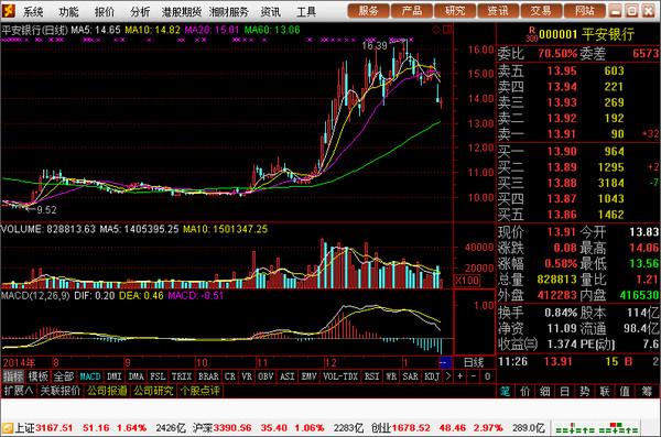 湘财证券网上行情系统