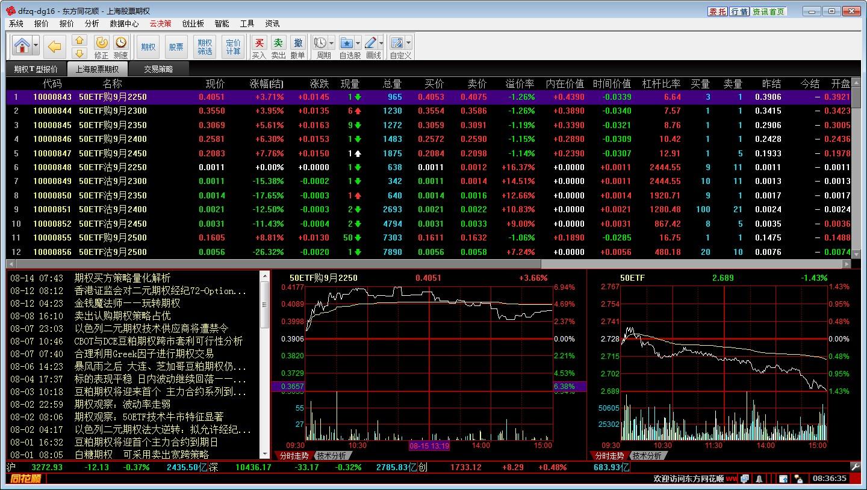 东方证券同花顺www.qg678.com期权行情交易系统