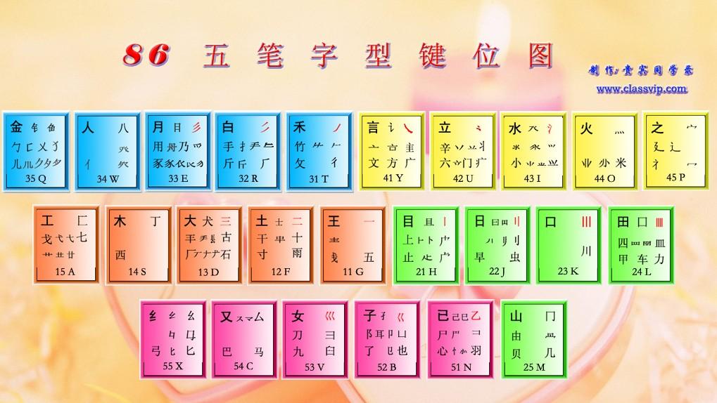 86版五笔字根键位表图高清完整版  0