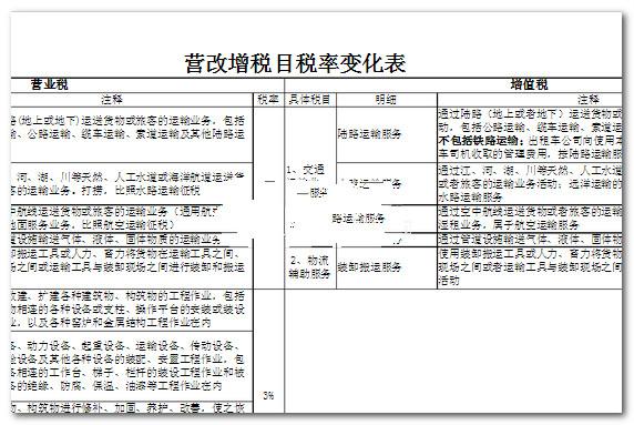 2017营改增最新税率表 pdf版 0