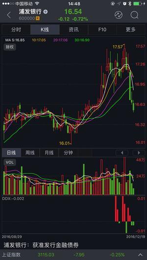 上海证券玉如翼大智慧苹果版 v7.03 iPhone版 0