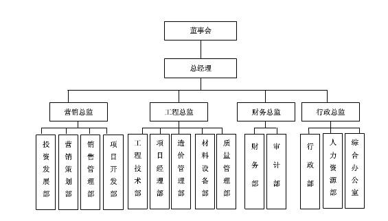 公司组织架构图模板下载图片