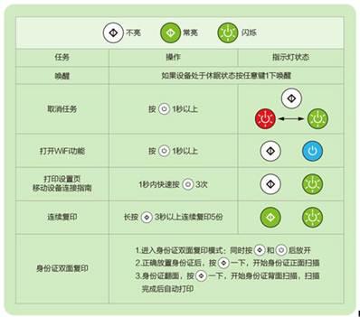 联想Lenovo小新M7208W打印机驱动 正式版 0