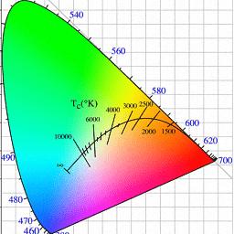 CIE1931色坐標計算免費版