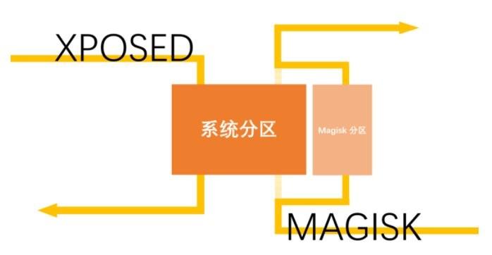 magisk模块官方中文版