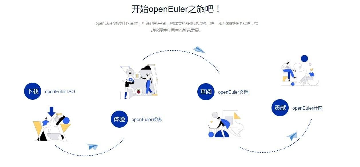 华为OpenEuler操作系统 v21.03 官方最新版 0