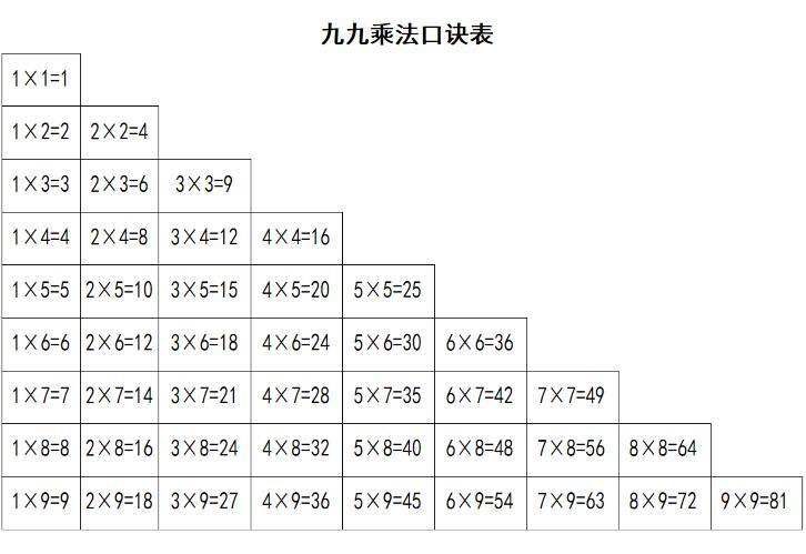 乘法口诀表下载打印版 当易网