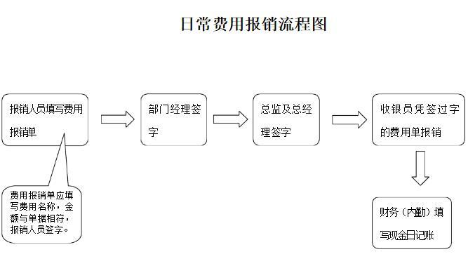 公司财务日常费用报销流程图 签字审批流程图