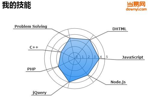 个人技能雷达动画图表(HTML5)