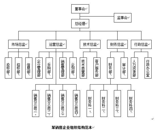 各类型公司组织架构图模板下载